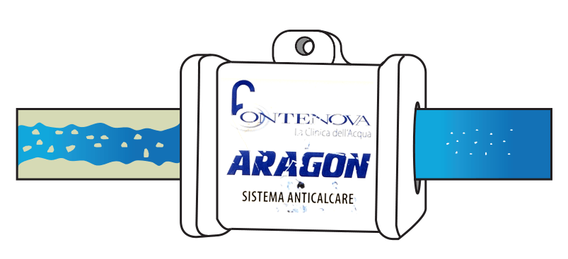 Schema di funzionamento dell'anticalcare magnetico naturale aragon